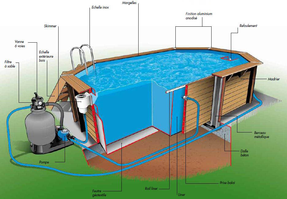 Piscine bois nortland ubbink ocea allongee en kit for Pompe balai piscine
