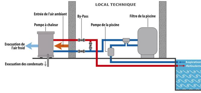 Pompe a chaleur eco 6 20m3 5 7 kw pour piscine hors for Pompe piscine hors sol 12m3